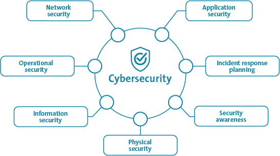 The 7 aspects of cyber security